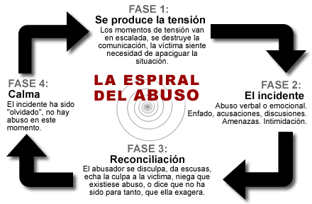ciclo de la violencia de genero