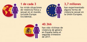 datos violencia sexual